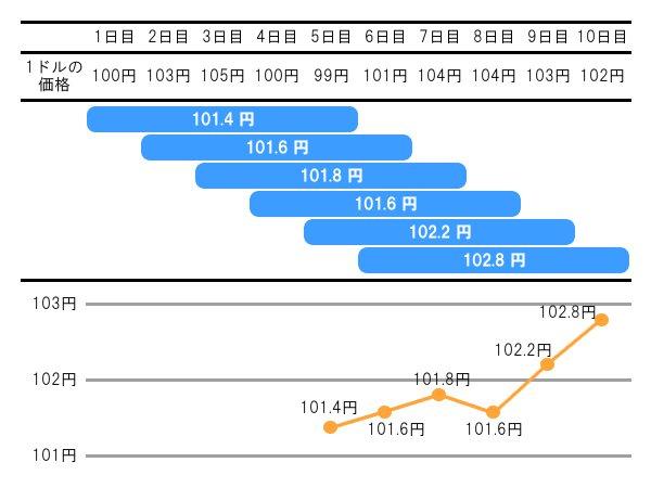 移動平均線の仕組み
