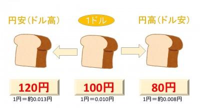 円安・円高の仕組みはこうなってる!
